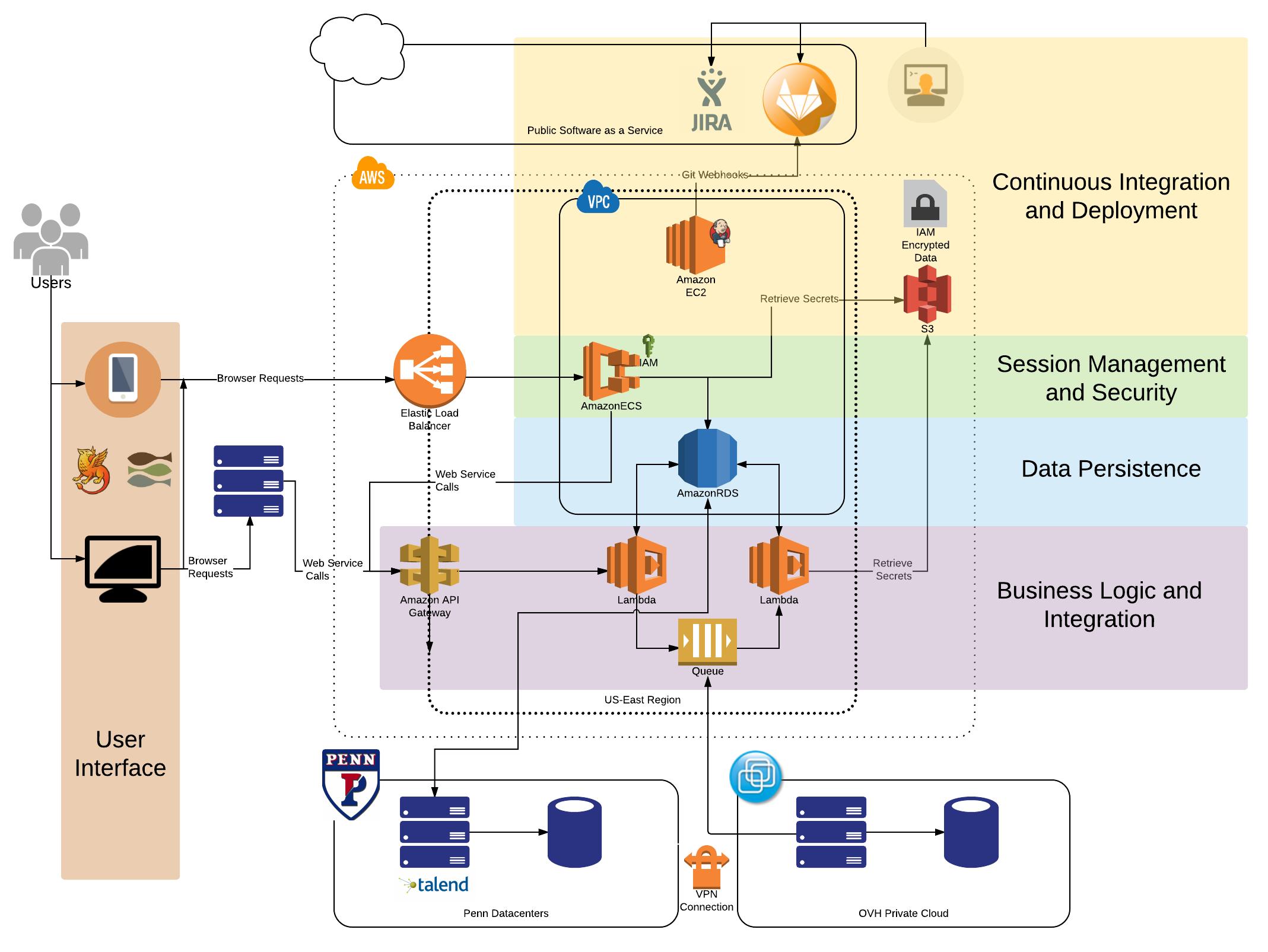 Cloud Development Architecture Roadmap Upenn Isc