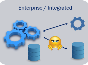 Enterprise/Integrated