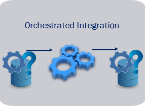 Orchestrated Integration