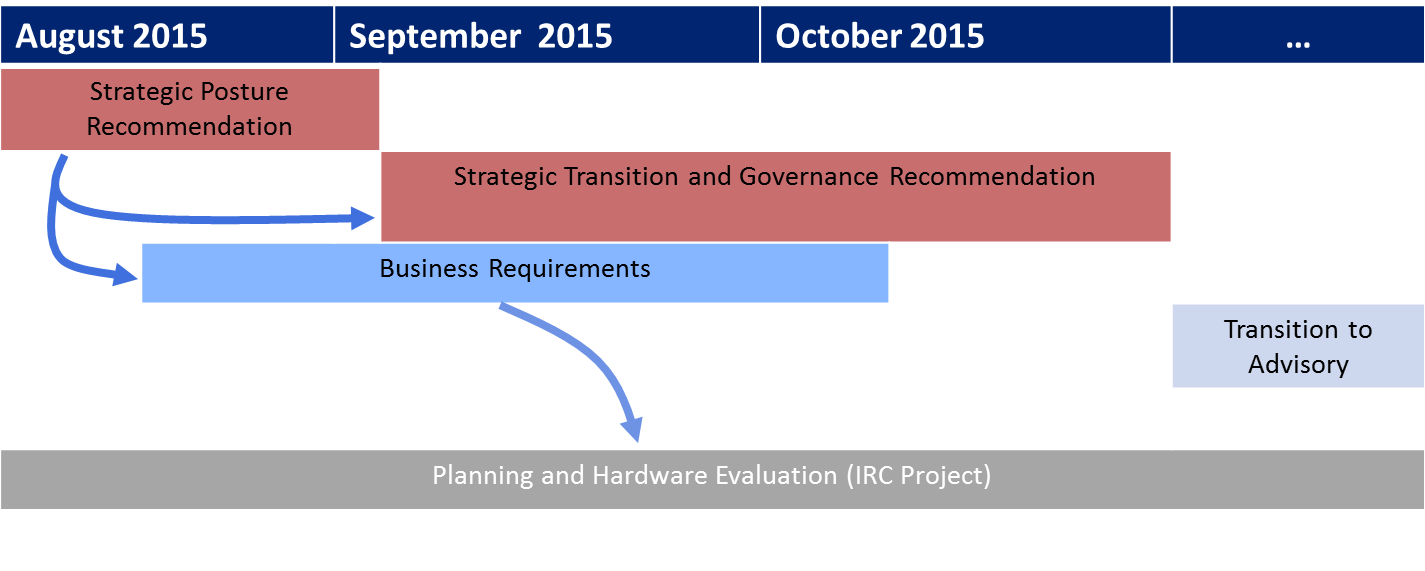 Firewall Governance Initiative Integrated Timeline