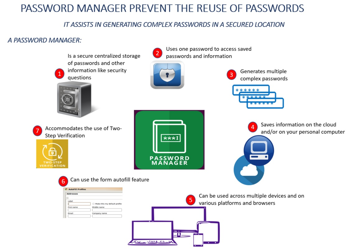Password manager prevent the reuse of passwords
