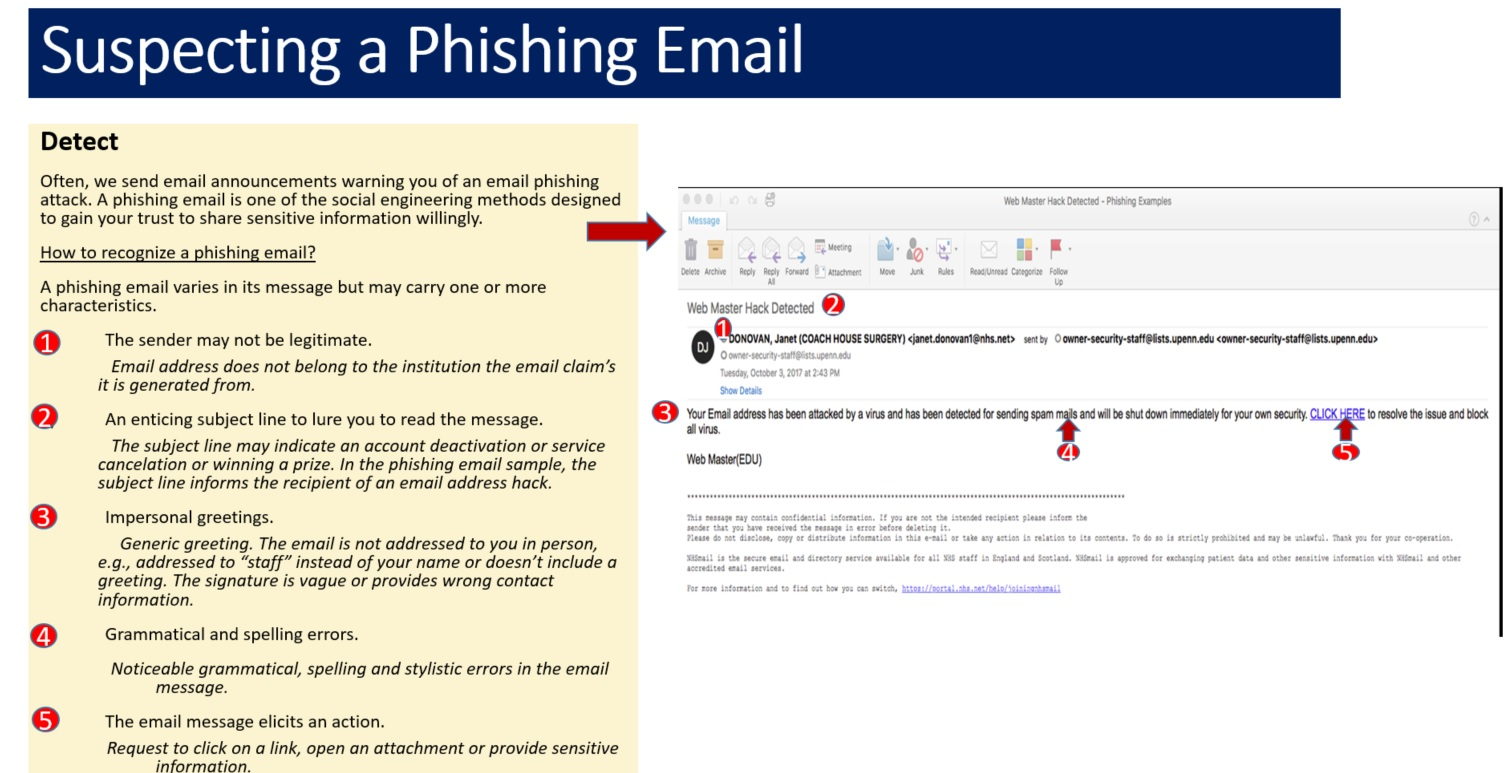 Suspecting a phishing email